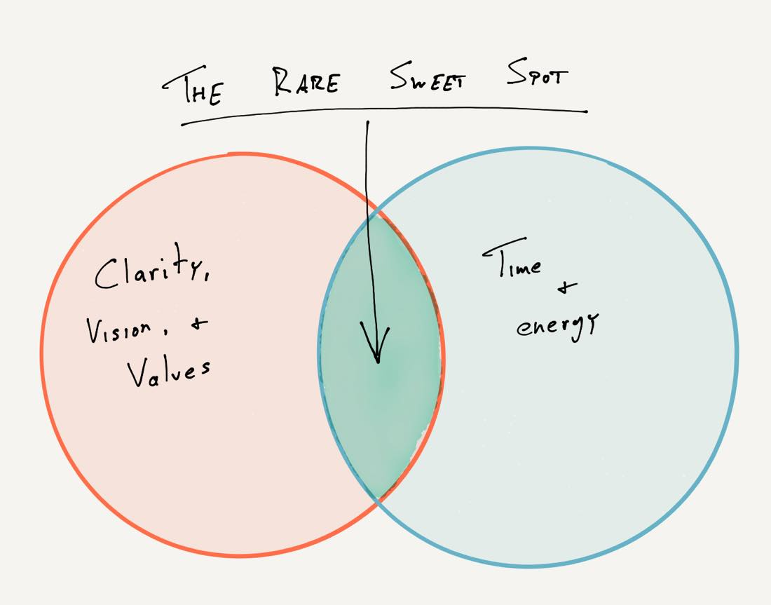 The Rare Sweet Spot of time and values