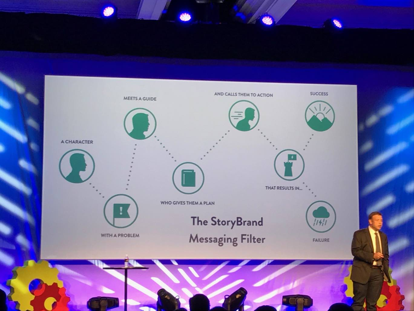 Donald Miller and the Story Brand Messaging Filter