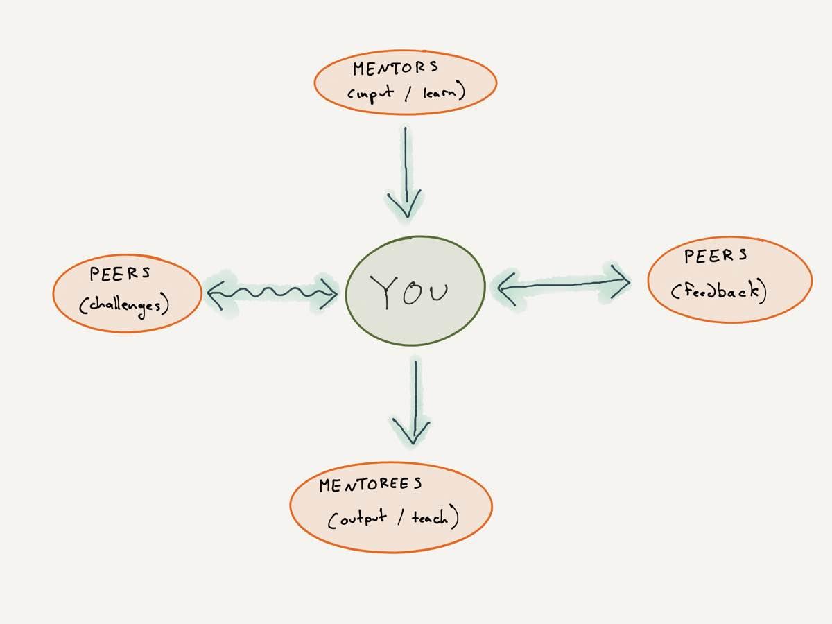 the mentorship circle
