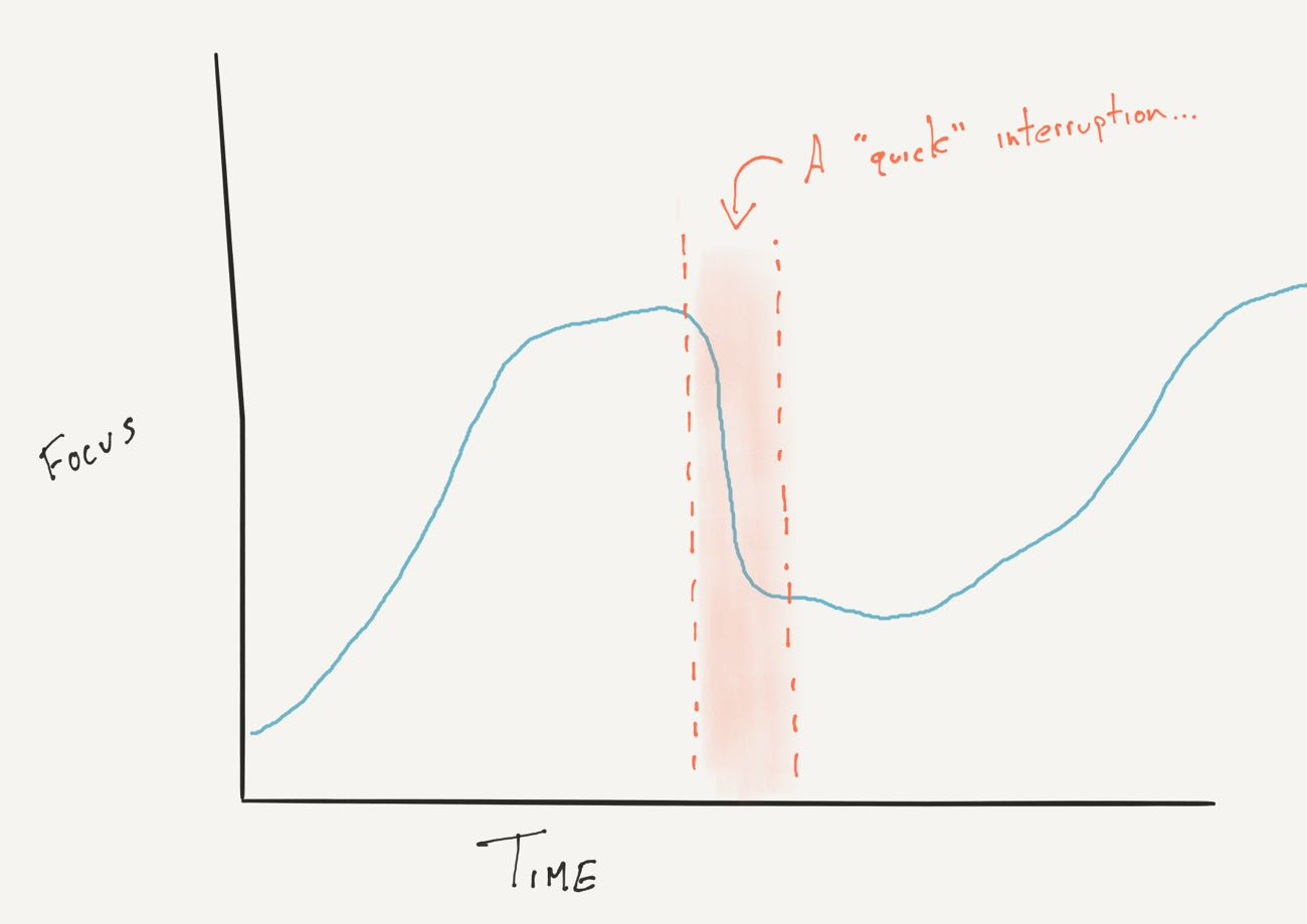 Graph showing focus over time and being interrupted