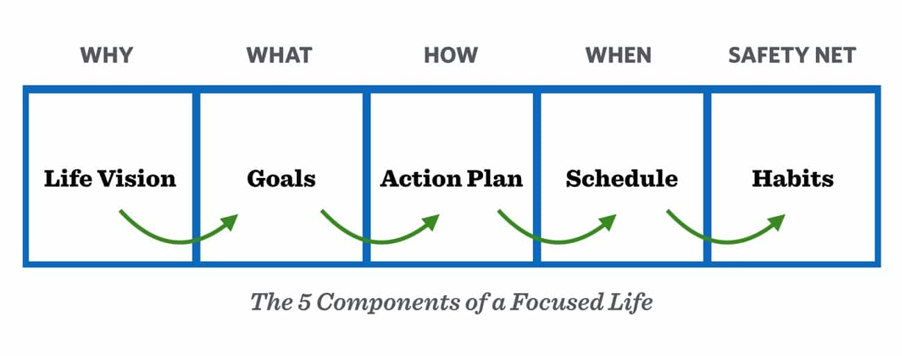 The 5 components of a focused life